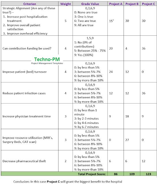 prioritization matrix example
