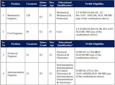HPCL Recruitment Engineer