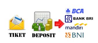Cara Deposit Pulsa Lewat Bank Tanpa ATM