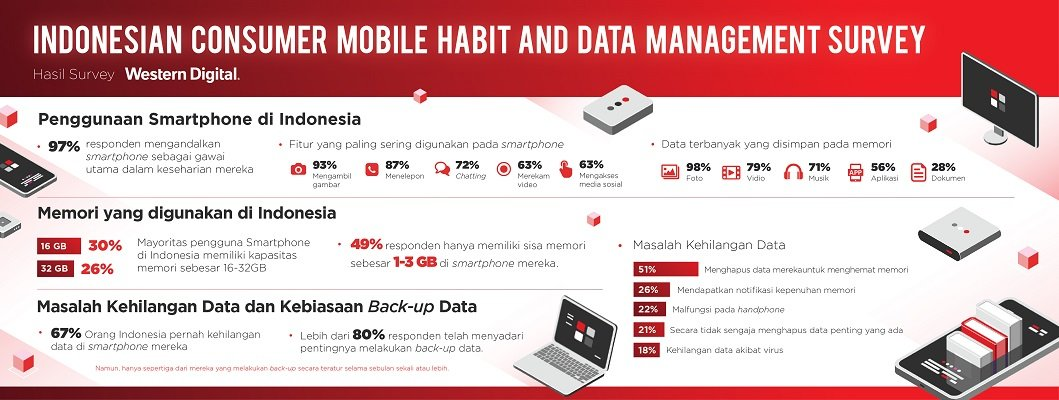 back up data smartphone saat traveling dengan USB OTG SanDisk