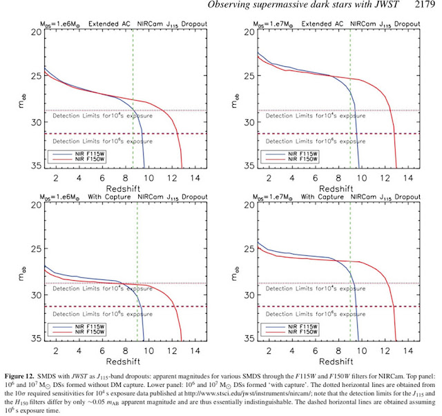 Calculated detection limit with JWST for light from Dark Stars (Source: Ilie et al, MNRAS, 422, 2164-2186 2012))