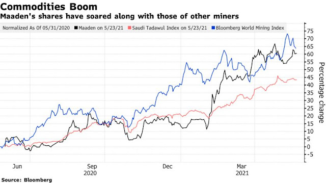 Commodity 'Supercycle' a Cue for #Saudi State Miner to Cut Debt - Bloomberg