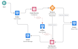 SALESFORCE SCREEN FLOW