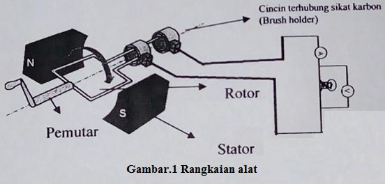 generator AC
