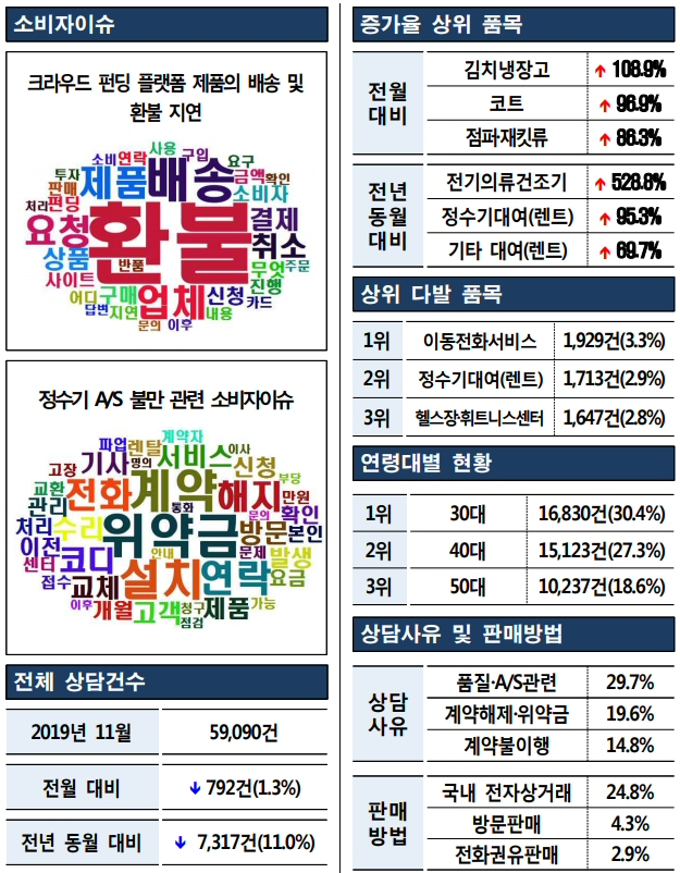 2019년 11월 소비자상담 59,090건 전월대비 1.3% 감소