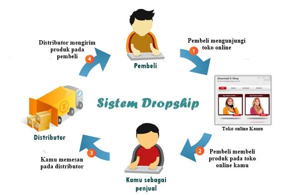 Daftar Hitam Supplier Dropship Luar Negeri   Debrian Ruhut Blog