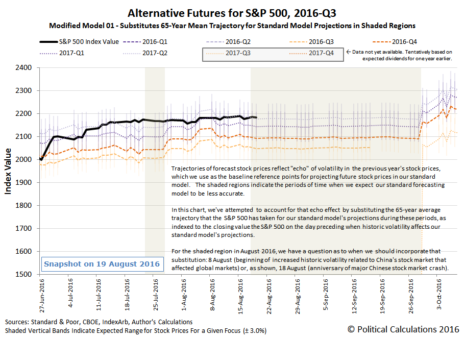 Alternative Futures - S&P 500 - 2016Q3 - Modified Model 01 - Snapshot on 2016-08-19