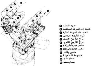 محرك يستخدم تقنية الصمامات المتغيرة التوقيت باستخدام عدة كامات مركبة فوق كل صمام