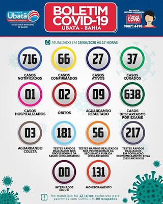 Ubatã - BA : Município registra 05 casos de covid-19; casos ativos somam 27