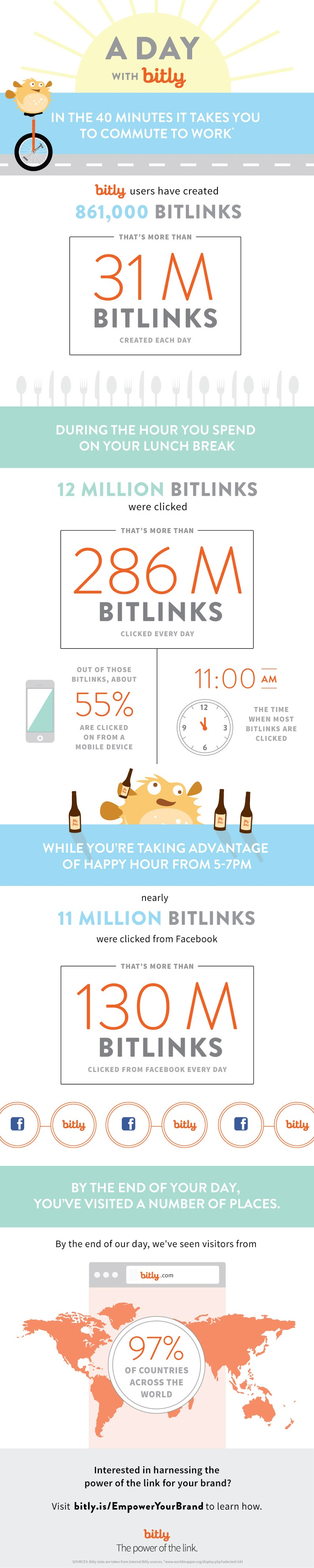 24 Hours With Bitly [Infographic]