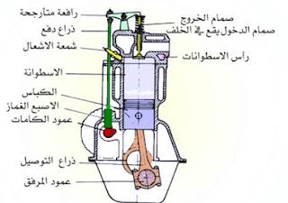 طريقة عمل محرك البنزين رباعي الاشواط  Four – stroke Otto Engin