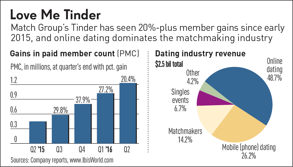Online dating industry market size