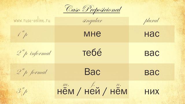 Los pronombres personales rusos en preposicional