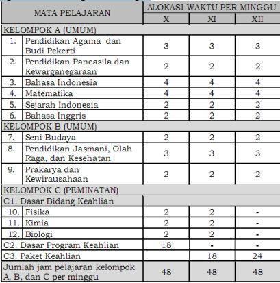 Tabel Struktur Kurikulum SMK Bidang Keahlian Agribisnis dan Agroteknologi.