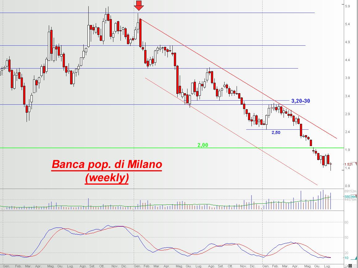 7a0c19da3a Popolare di Milano resta sui minimi degli ultimi vent'anni