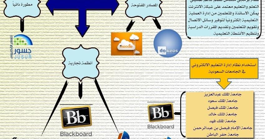 جامعة الملك سعود البلاك بورد