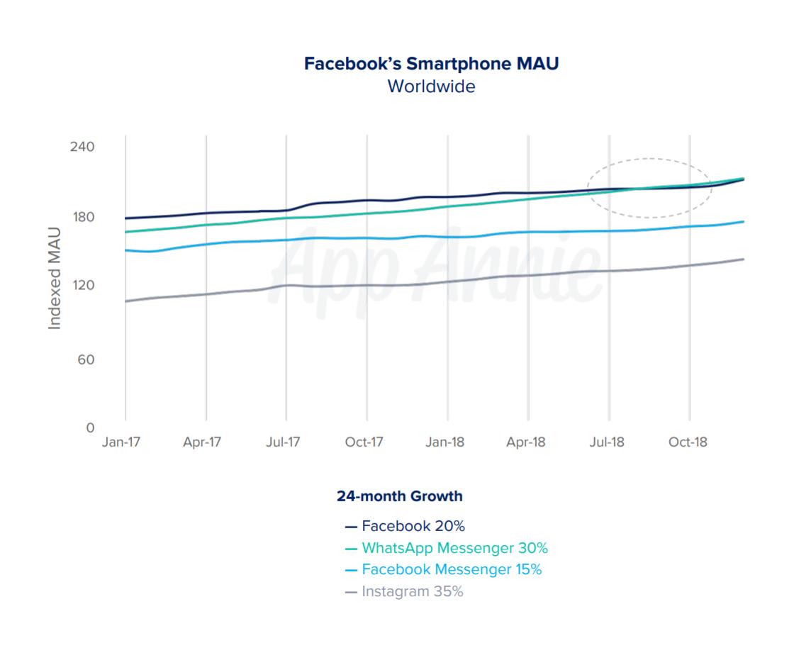 WhatsApp Surpassed Facebook as Most Popular Facebook-Owned App in 2018