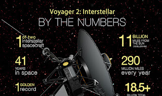 NASA's Voyager 2 spacecraft
