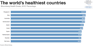 obesity facts - healthiest countries