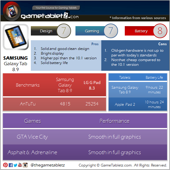 Samsung Galaxy Tab 8.9 4G P7320T benchmarks and gaming performance