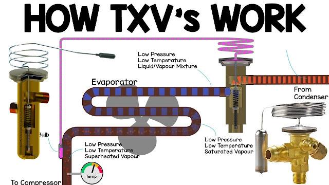 How TXV works - Thermostatic expansion valve working principle, HVAC Basics vrv heat pump