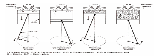 4 Stroke Petrol Engine Diagram Fm Wireless Microphone Circuit Aim Study Of Working Four And Suction In This The Inlet Valve Opens Proportionate Fuel Air Mixture Is Sucked Cylinder Thus Piston Moves From Top