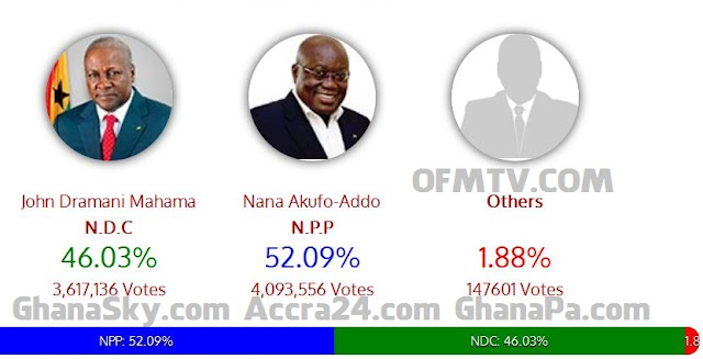 Verified Ghana EC Presidential Results, Gives Nana Addo a win