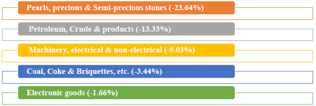 Major commodity groups of import showing negative growth in June 2019