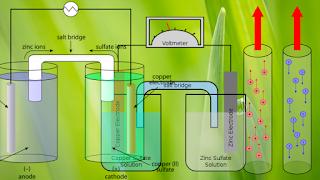 विद्युत् रासायनिक सेल क्या है।