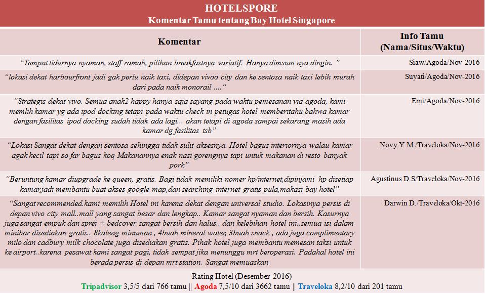Ulasan tamu dari berbagai situs booking hotel online serta rating dari Bay Hotel Singapore.