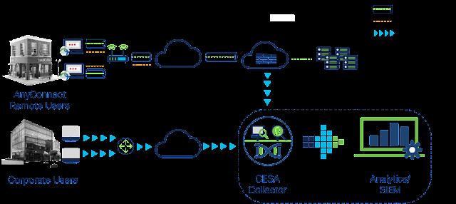 Cisco Prep, Cisco Tutorial and Material, Cisco Learning, Cisco Exam Prep, Cisco Preparation, Cisco Guides, Cisco Career, Cisco Study Material