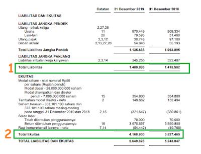 cara mencari dan menghitung der pada laporan keuangan perusahaan