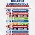 Ponto Novo: 325 pessoas já foram testadas; confira o boletim epidemiológico do coronavírus desta terça (16)