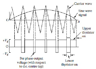 PULSE WIDTH MODULATION TECHNIQUE FOR POWER QUALITY | ELECTRICAL