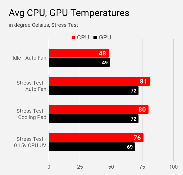 Acer Aspire 5 A514-52G laptop CPU and GPU temperatures during various stress tests.