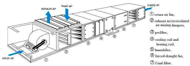 Fan Coil Unit Schematic Diagram