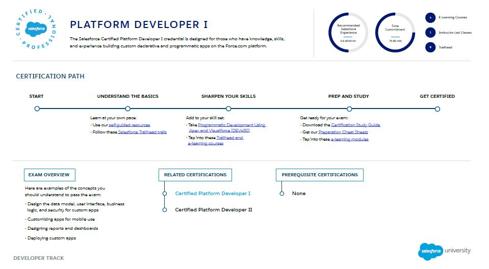 Salesforce Certification Platform Developer I Platform