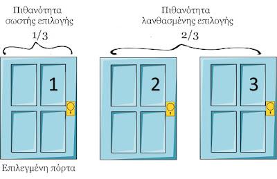 Η πιθανότητα να επιλέξεις την πόρτα με το αυτοκίνητο (σωστή επιλογή) είναι μία στις τρεις, ενώ η πιθανότητα να κάνεις λανθασμένη επιλογή είναι δύο στις τρεις.