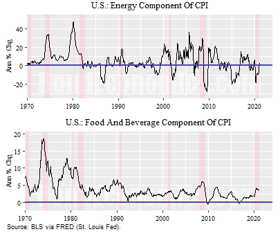 Figure: Food and Energy CPI