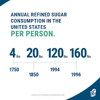 مؤشر السكر العالمى