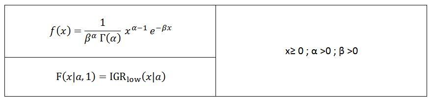 Gamma Distribution Formula In Excel - ModelAssistMaximum