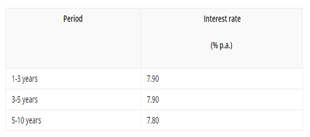 NRE Fixed Deposit Interest Rates