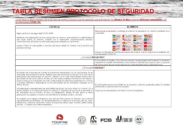 Descarga documento completo RESUMEN PROTOCOLO SEGURIDAD ESCUELA SURFING 11052020_P%25C3%25A1gina_2