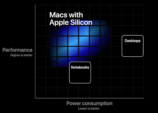 Apple Silicon 性能と消費電力のバランス