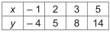 Os valores observados em cada rodada dessa brincadeira estão representados no quadro