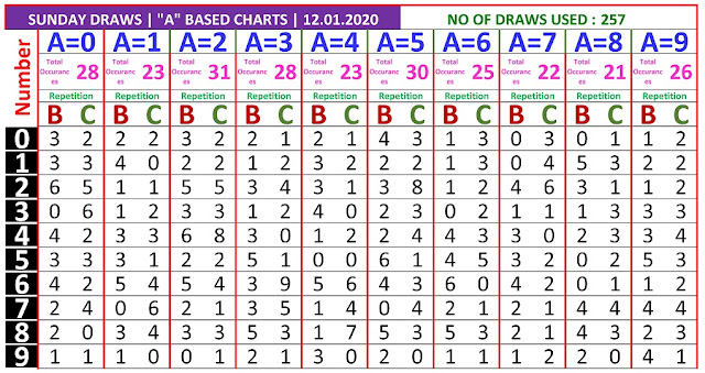Kerala Lottery Winning Number Trending and Pending A based BC chart  on  12.01.2020