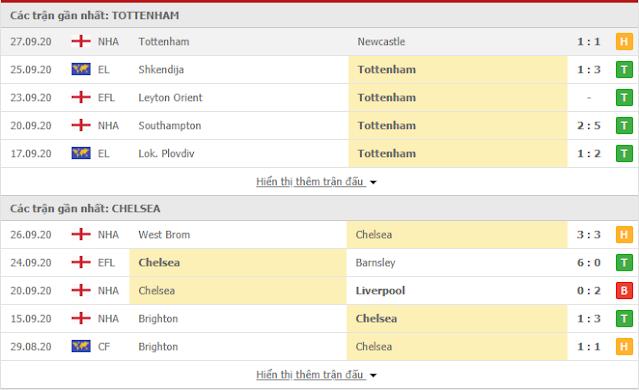 Tìm hiểu kèo Tottenham vs Chelsea, 1h45 ngày 30/9-Cup liên đoàn Anh Tot3