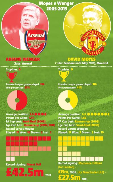 GRAPHIC: Arsene Wenger vs David Moyes in statistics [2005-2013]