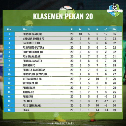 Klasemen Liga 1 2018 Terbaru Pekan 20