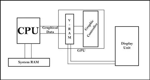 Graphical Data Flow Diagram